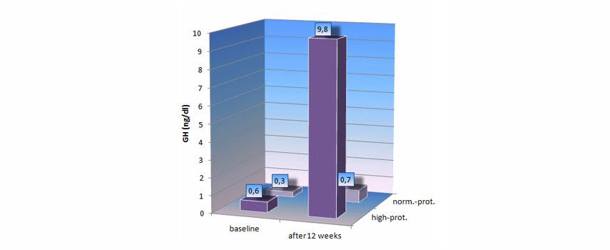 Dieta alta in proteine - Proteine per dimagrire