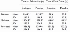 Relación entre beta alanina y rendimiento aeróbico - Cómo aumentar energía