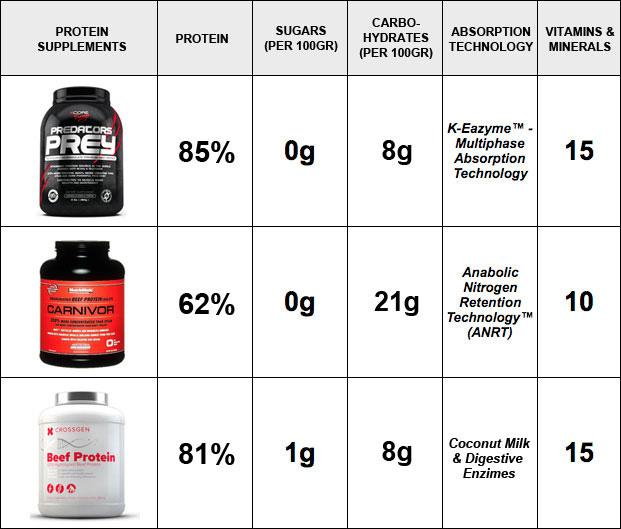 best-meat-protein-powder-updated